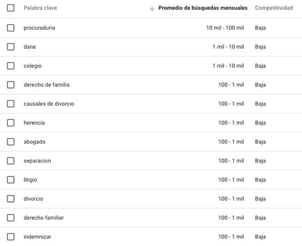 nforme de búsquedas Google sector abogados en Santander (Colombia).